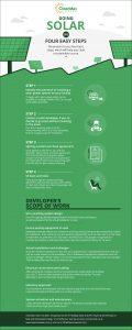 4 steps to go Solar