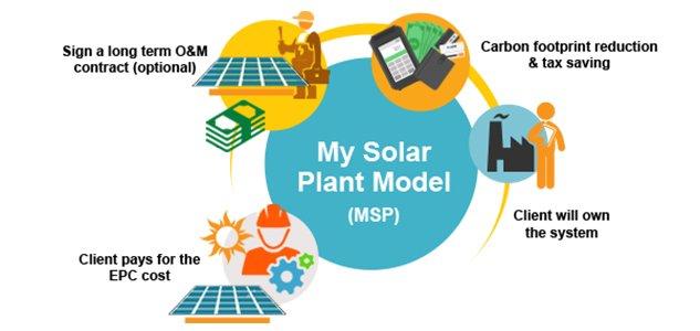onsite solar