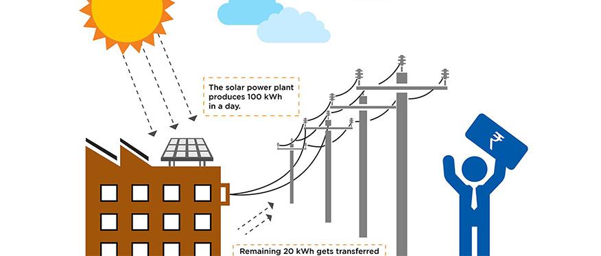 Solar Net Metering concept